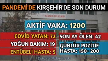 KIRŞEHİR' İN KORKUTAN PANDEMİ TABLOSU