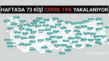 KIRŞEHİR'DE HAFTADA 73 KİŞİ COVID-19'A YAKALANIYOR